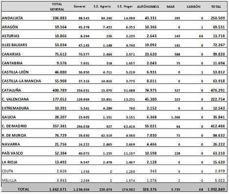 La media de extranjeros afiliados a la Seguridad Social se sitúa en 1.992.849 ocupados en diciembre