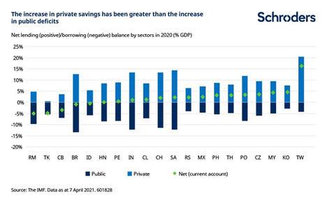 La mejora de los fundamentales juega a favor de los activos de mercados emergentes