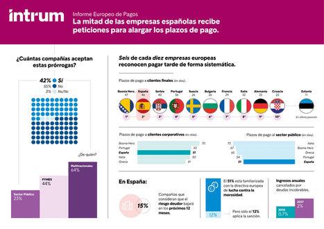 La mitad de las empresas españolas recibe peticiones para alargar los plazos de pago