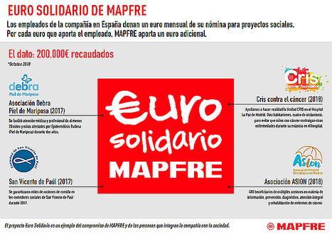 La mitad de los empleados de MAPFRE en España donan todos los meses un euro a causas sociales