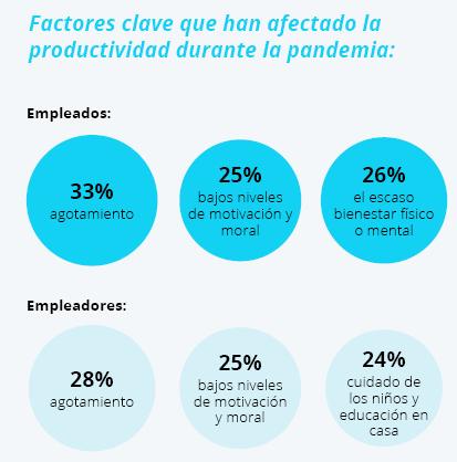 La productividad cae un 30% entre los trabajadores durante la pandemia debido al agotamiento físico o mental