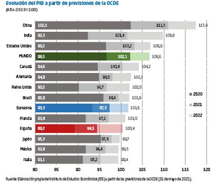 La recuperación de la economía española necesita de un clima empresarial favorable
