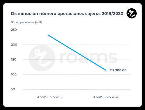 La reducción de cajeros lleva el auge del Bizum hasta las telco