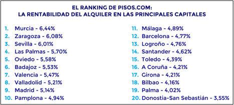 La rentabilidad del alquiler en España fue del 6,44% en el primer trimestre