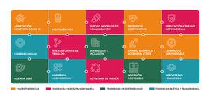 Las 15 tendencias clave que marcan los intereses de las organizaciones según el informe 'Approaching the Future 2021'.