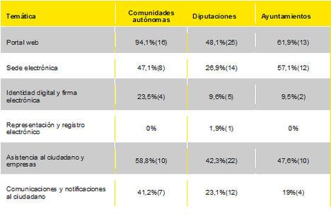Las administraciones públicas españolas suspenden en transformación digital