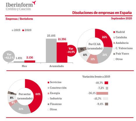 Las disoluciones de empresas aumentan un 43% en septiembre