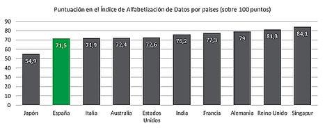 Las empresas españolas, notable en análisis de datos, pero a la cola de Europa