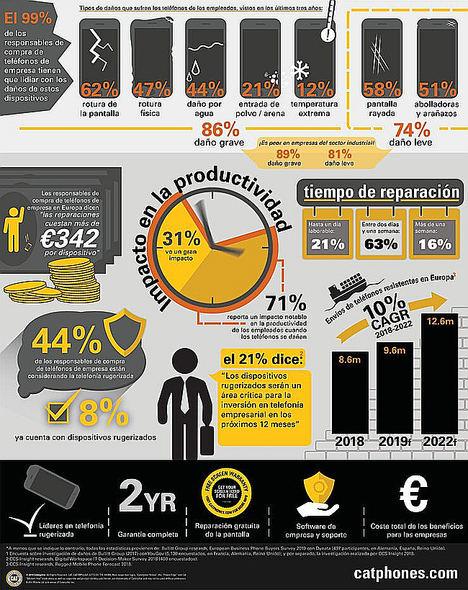 Las empresas europeas reportan aumento de costes y pérdida de productividad por el uso de teléfonos móviles estándar en el entorno laboral