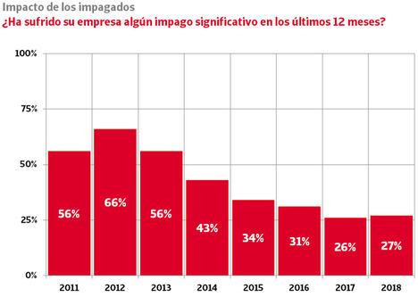 Las empresas que sufren graves impagos crecen por primera vez desde 2012