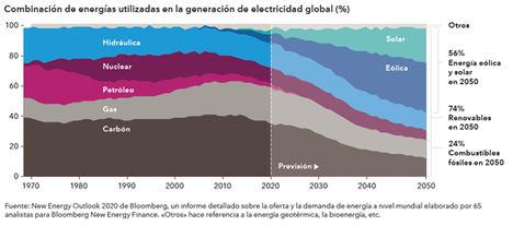 Las energías renovables impulsarán el mundo