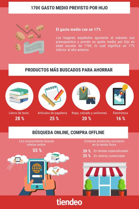 Las familias españolas se equipan para una vuelta al cole presencial pero reducen presupuesto