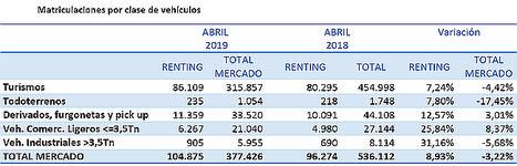 Las matriculaciones de renting mantienen su crecimiento y acumulan un aumento del 8,93%, hasta abril