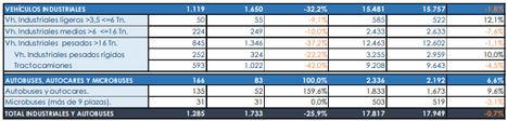 Las matriculaciones de turismos en agosto profundizan la tendencia a la baja por el efecto WLTP