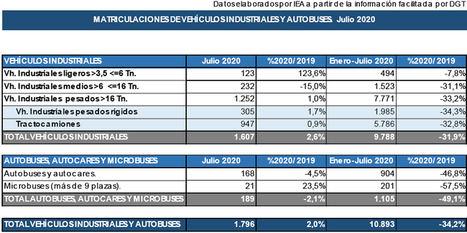 Las matriculaciones de vehículos en julio remontan levemente gracias a los planes de ayuda a la compra