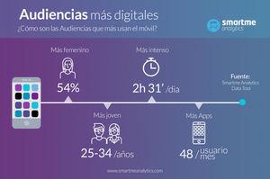 Las mujeres de entre 25 y 34 años son las más activas digitalmente