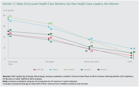 Las mujeres dominan el sector healthcare, aunque no sus puestos directivos