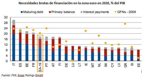 Las necesidades de financiación de la eurozona se disparan