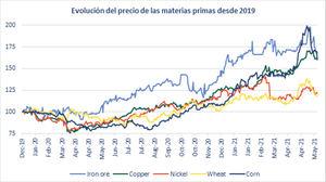 La sorpresa de la inflación