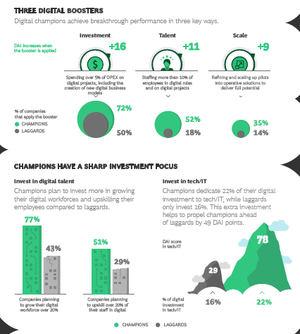 Las prioridades de inversión diferencian a los líderes digitales