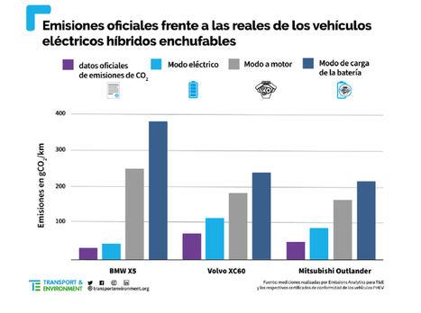 Las pruebas en condiciones reales demuestran que los vehículos híbridos enchufables contaminan más de lo que afirman sus fabricantes