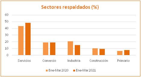 Las sociedades de garantía inyectan 425 millones de euros a pymes y autónomos en el primer trimestre de 2021