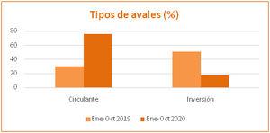 Las sociedades de garantía inyectan más de 2.400 millones a pymes y autónomos para frenar el impacto económico de la Covid-19
