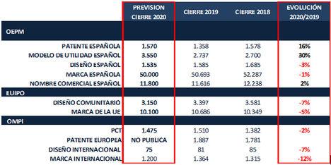 Previsión de cierre para 2020 de las solicitudes de diversas modalidades de Propiedad Industrial. Aquellas gestionadas por la EUIPO y la OMPI corresponden a las realizadas por solicitantes españoles. Fuente Elaboración propia sobre datos de OEPM, EUIPO y OMPI.