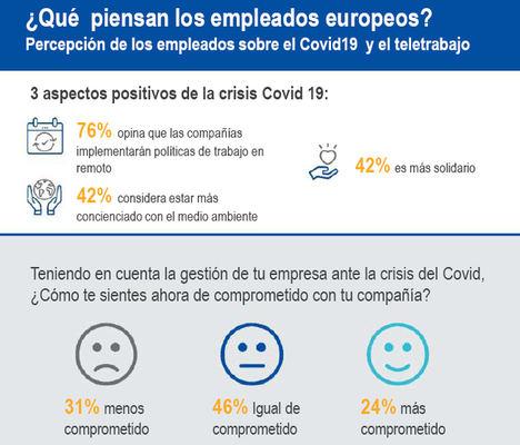 Las tres consecuencias positivas de la crisis del Covid-19, según los empleados europeos