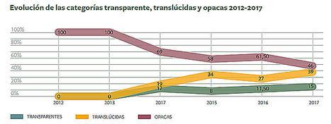 Las universidades privadas 'transparentes y translúcidas' superan por primera vez a las 'opacas'