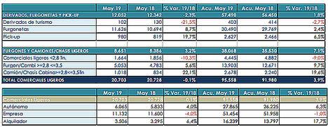 Las ventas de turismos a particulares encadenan nueve meses de caída sostenida