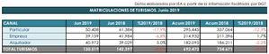 Las ventas de turismos registran su peor mes de junio en tres años por el canal de particulares