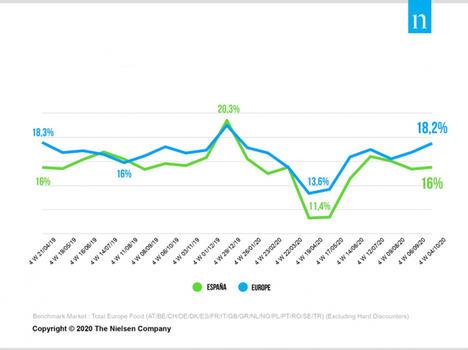 Las ventas en promoción en España se sitúan ya en el 16% y se acercan a niveles precovid