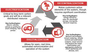 La transformación digital creará más de 2.4 billones de dólares de valor en el sector eléctrico en la próxima década