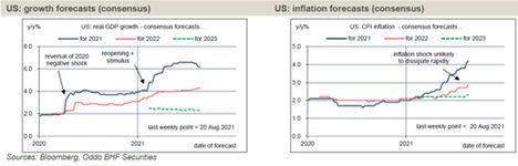 La vuelta al objetivo de la Fed no se espera antes de 2023