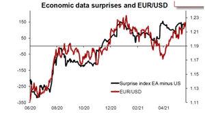 La zona euro se prepara para un fuerte repunte