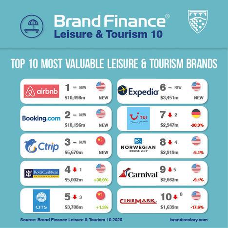 Las españolas NH Hotels y Meliá entre las 10 marcas de hoteles más fuertes del mundo según Brand Finance