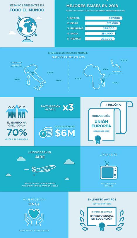 Lingokids cierra 2018 con 7,5 millones de familias usuarias en más de 190 países