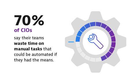El 93% de los CIO cree que la inteligencia artificial será fundamental para la supervivencia de las empresas más allá del ahorro de costes y tiempo