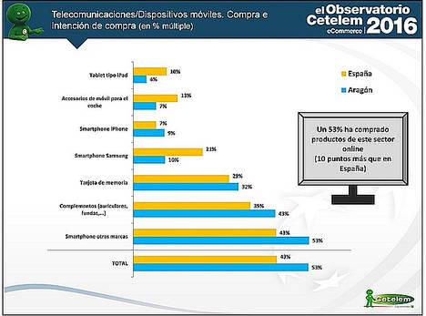 Los aragoneses destacan en la compra de telecomunicaciones por encima de la media nacional