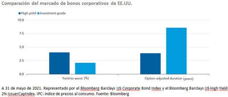 Los bonos de alto rendimiento podrían beneficiarse de un contexto de crecimiento económico positivo