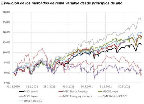 Los buenos resultados empresariales y la confianza impulsan a los mercados de RV en EE. UU. y Europa en el verano
