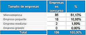 Los concursos empresariales crecen un 25% en Cataluña en lo que llevamos de año