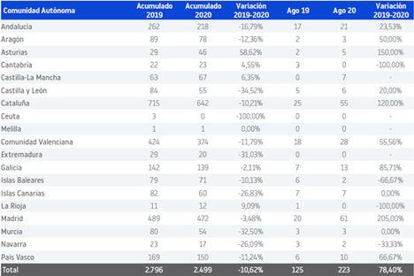 Los concursos empresariales crecen un 78 % en agosto