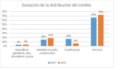 Los créditos al sector servicios cayeron casi 200.000 millones de euros entre 2007 y 2017