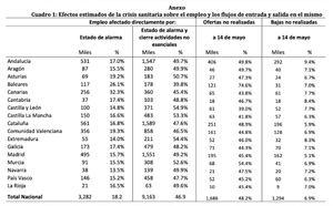 Los efectos sobre el empleo de la crisis del COVID-19