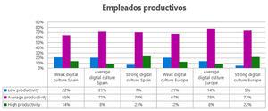 Los empleados de compañías con una cultura digital fuerte se sienten tres veces más innovadores