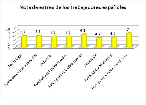 Los empleados españoles califican con un 5,7 sobre 10 su nivel de estrés según un estudio
