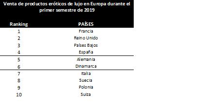 Los españoles, en el top 5 de Europa en compra de productos eróticos de lujo