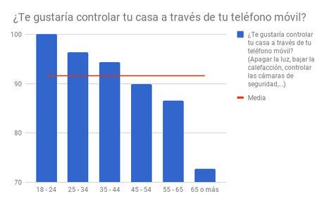Los españoles empiezan a confiar en la domótica